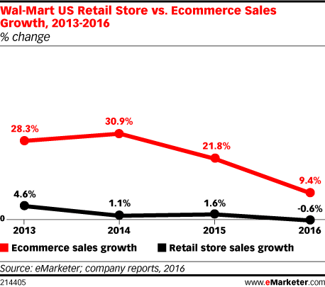 Wal-Mart US Retail Store vs  Ecommerce Sales Growth, 2013