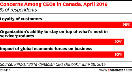 Concerns Among CEOs in Canada, April 2016 (% of respondents)