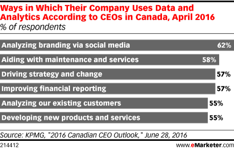 Ways in Which Their Company Uses Data and Analytics According to CEOs in Canada, April 2016 (% of respondents)