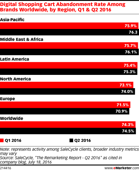 Digital Shopping Cart Abandonment Rate Among Brands Worldwide, by Region, Q1 & Q2 2016