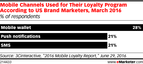 Mobile Channels Used for Their Loyalty Program According to US Brand Marketers, March 2016 (% of respondents)