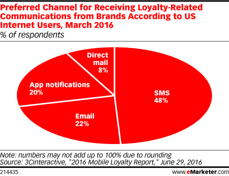 Preferred Channel for Receiving Loyalty-Related Communications from Brands According to US Internet Users, March 2016 (% of respondents)