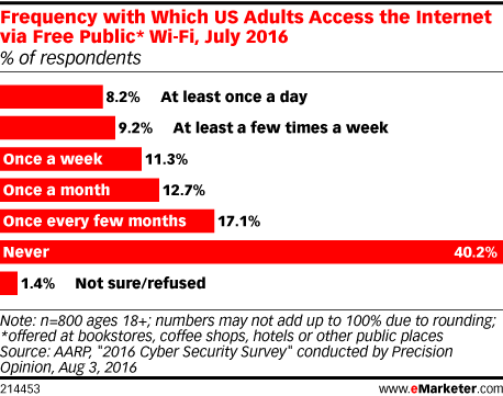 Frequency with Which US Adults Access the Internet via Free Public* Wi-Fi, July 2016 (% of respondents)