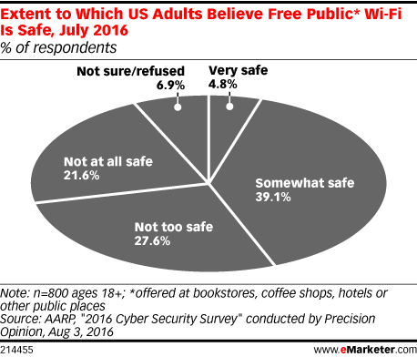 Extent to Which US Adults Believe Free Public* Wi-Fi Is Safe, July 2016 (% of respondents)