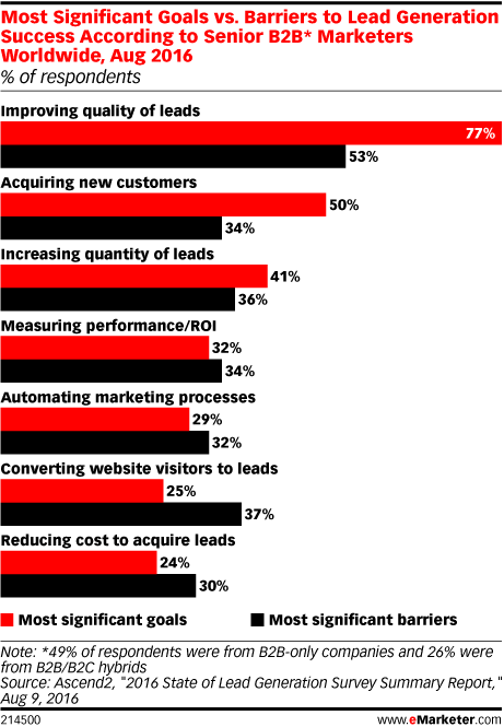 Most Significant Goals vs. Barriers to Lead Generation Success According to Senior B2B* Marketers Worldwide, Aug 2016 (% of respondents)