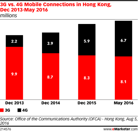 3G vs. 4G Mobile Connections in Hong Kong, Dec 2013-May 2016 (millions)