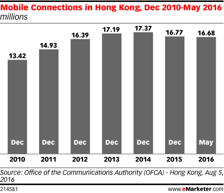 Mobile Connections in Hong Kong, Dec 2010-May 2016 (millions)
