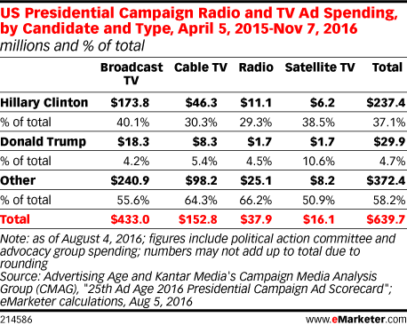 US Presidential Campaign Radio and TV Ad Spending, by Candidate and Type, April 5, 2015-Nov 7, 2016 (millions and % of total)