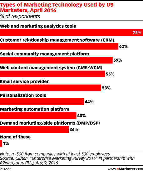 Types of Marketing Technology Used by US Marketers, April 2016 (% of