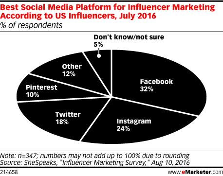 Best Social Media Platform for Influencer Marketing According to US Influencers, July 2016 (% of respondents)