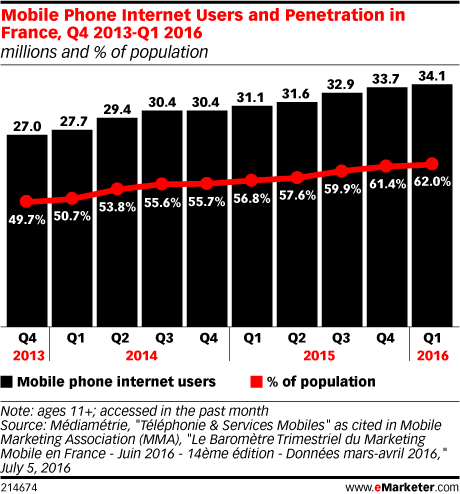 Mobile Phone Internet Users and Penetration in France, Q4 2013-Q1 2016 (millions and % of population)
