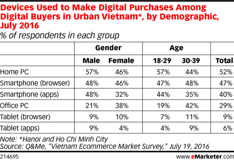 Devices Used to Make Digital Purchases Among Digital Buyers in Urban Vietnam*, by Demographic, July 2016 (% of respondents in each group)