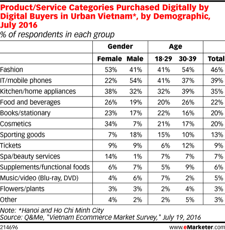 Product/Service Categories Purchased Digitally by Digital Buyers in Urban Vietnam*, by Demographic, July 2016 (% of respondents in each group)
