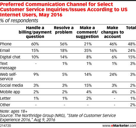 Preferred Communication Channel for Select Customer Service Inquiries/Issues According to US Internet Users, May 2016 (% of respondents)