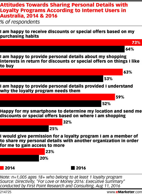 Attitudes Towards Sharing Personal Details with Loyalty Programs According to Internet Users in Australia, 2014 & 2016 (% of respondents)