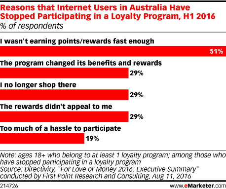 Reasons that Internet Users in Australia Have Stopped Participating in a Loyalty Program, H1 2016 (% of respondents)