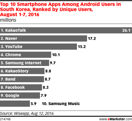 Top 10 Smartphone Apps Among Android Users in South Korea, Ranked by Unique Users, August 1-7, 2016 (millions)
