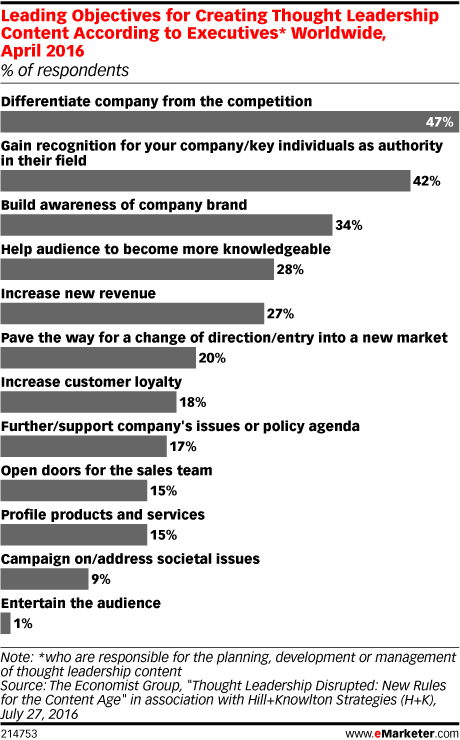 Leading Objectives for Creating Thought Leadership Content According to Executives* Worldwide, April 2016 (% of respondents)