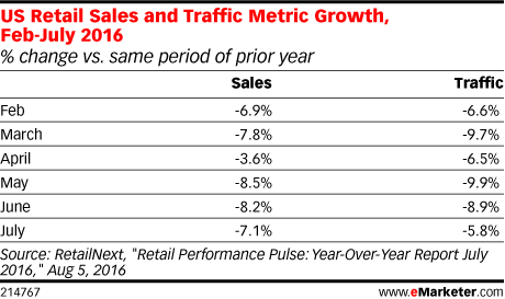 US Retail Sales and Traffic Metric Growth, Feb-July 2016 (% change vs. same period of prior year)