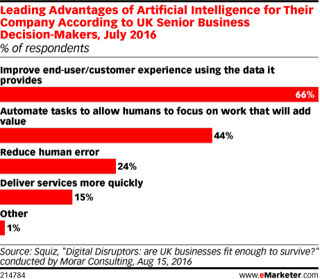 Leading Advantages of Artificial Intelligence for Their Company According to UK Senior Business Decision-Makers, July 2016 (% of respondents)