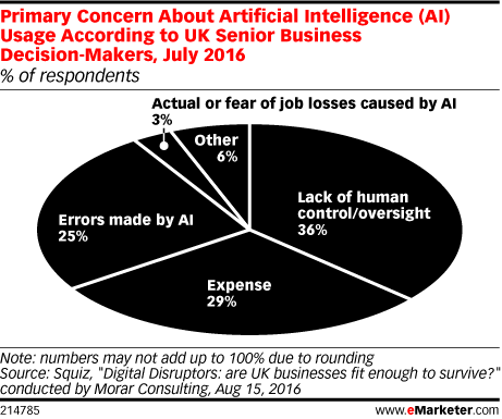 Primary Concern About Artificial Intelligence (AI) Usage According to UK Senior Business Decision-Makers, July 2016 (% of respondents)