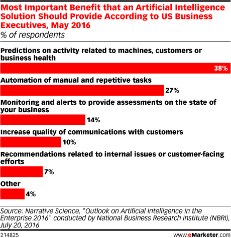 Most Important Benefit that an Artificial Intelligence Solution Should Provide According to US Business Executives, May 2016 (% of respondents)