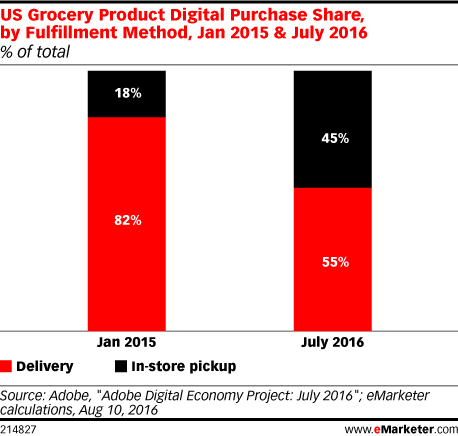 US Grocery Product Digital Purchase Share, by Fulfillment Method, Jan 2015 & July 2016 (% of total)