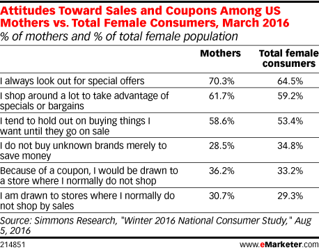 Attitudes Toward Sales and Coupons Among US Mothers vs. Total Female Consumers, March 2016 (% of mothers and % of total female population)