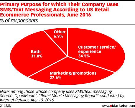 Primary Purpose for Which Their Company Uses SMS/Text Messaging According to US Retail Ecommerce Professionals, June 2016 (% of respondents)