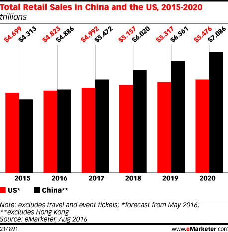 Total Retail Sales in China and the US, 2015-2020 (trillions)