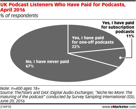 UK Podcast Listeners Who Have Paid for Podcasts, April 2016 (% of respondents)