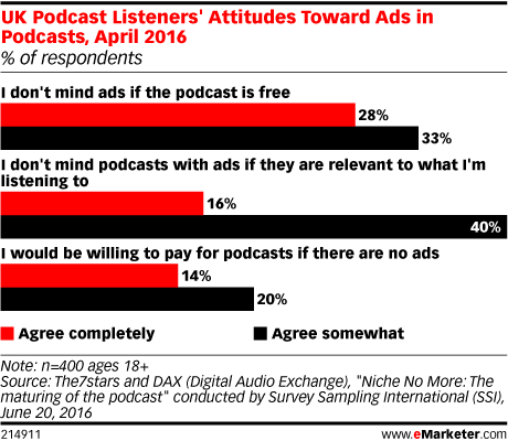 UK Podcast Listeners' Attitudes Toward Ads in Podcasts, April 2016 (% of respondents)