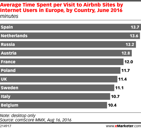 Average Time Spent per Visit to Airbnb Sites by Internet Users in Europe, by Country, June 2016 (minutes)