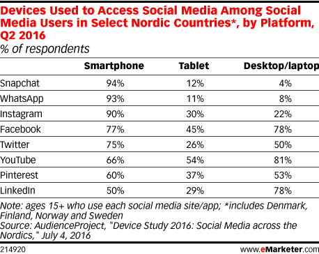 Devices Used to Access Social Media Among Social Media Users in Select Nordic Countries*, by Platform, Q2 2016 (% of respondents)