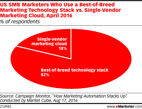 US SMB Marketers Who Use a Best-of-Breed Marketing Technology Stack vs. Single-Vendor Marketing Cloud, April 2016 (% of respondents)