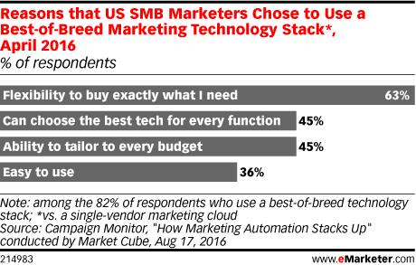 Reasons that US SMB Marketers Chose to Use a Best-of-Breed Marketing Technology Stack*, April 2016 (% of respondents)
