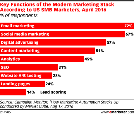 Key Functions of the Modern Marketing Stack According to US SMB Marketers, April 2016 (% of respondents)