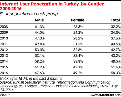 Internet User Penetration in Turkey, by Gender, 2008-2016 (% of population in each group)