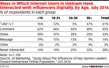 Ways in Which Internet Users in Vietnam Have Interacted with Influencers Digitally, by Age, July 2016 (% of respondents in each group)