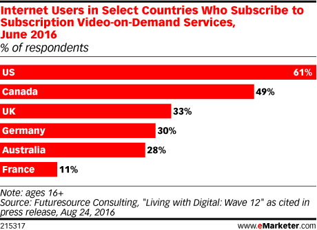 Internet Users in Select Countries Who Subscribe to Subscription Video-on-Demand Services, June 2016 (% of respondents)