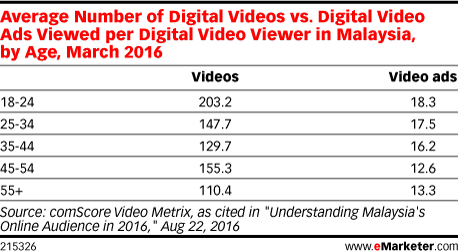 Average Number of Digital Videos vs. Digital Video Ads Viewed per Digital Video Viewer in Malaysia, by Age, March 2016