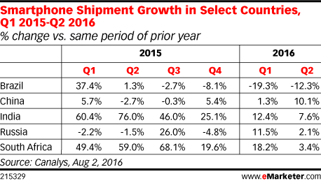 Smartphone Shipment Growth in Select Countries, Q1 2015-Q2 2016 (% change vs. same period of prior year)