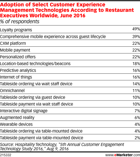 Adoption of Select Customer Experience Management Technologies According to Restaurant Executives Worldwide, June 2016 (% of respondents)
