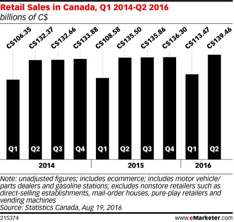 Retail Sales in Canada, Q1 2014-Q2 2016 (billions of C$)
