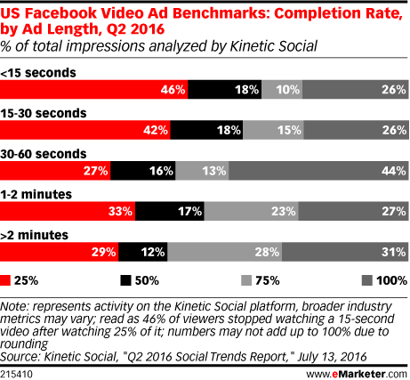 US Facebook Video Ad Benchmarks: Completion Rate, by Ad Length, Q2 2016 (% of total impressions analyzed by Kinetic Social)