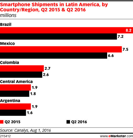 Smartphone Shipments in Latin America, by Country/Region, Q2 2015 & Q2 2016 (millions)