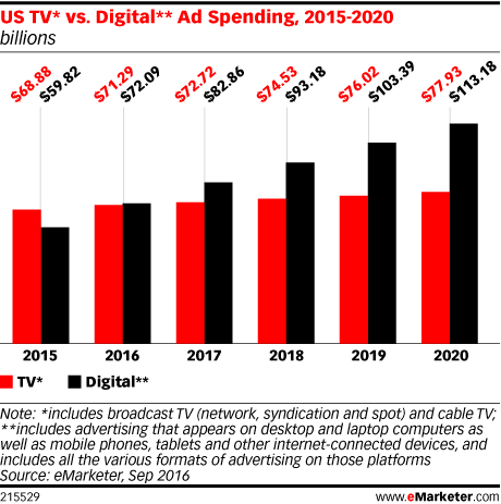 US TV* vs. Digital** Ad Spending, 2015-2020 (billions)