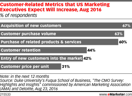 Customer-Related Metrics that US Marketing Executives Expect Will Increase, Aug 2016 (% of respondents)