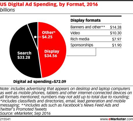 US Digital Ad Spending, by Format, 2016 (billions)