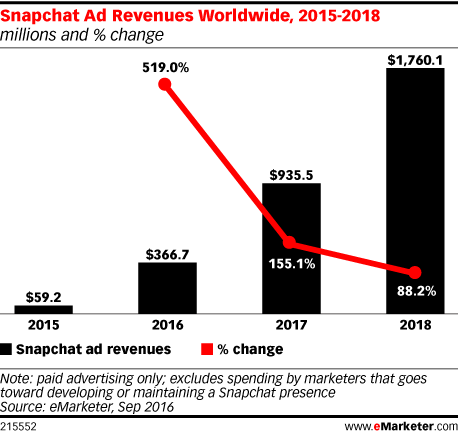 Snapchat Ad Revenues Worldwide, 2015-2018 (millions and % change)